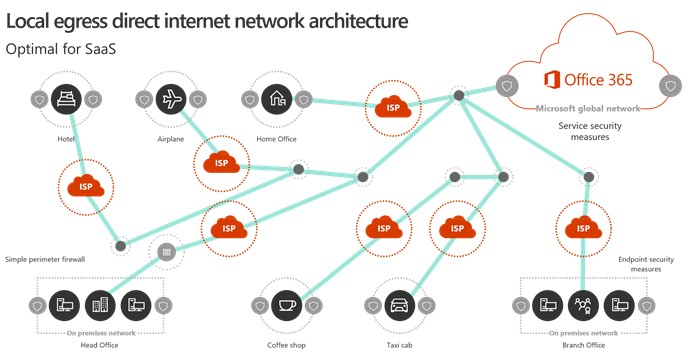 Office 365 migration – design your local network to improve performance
